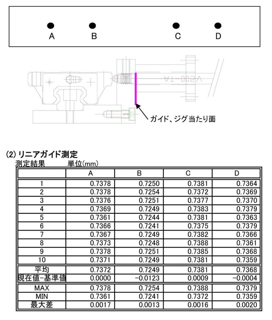 リニアガイド測定システム
